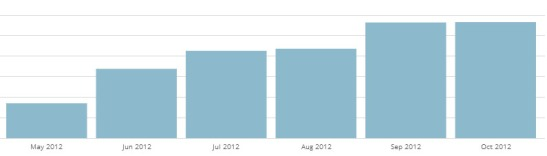 Our latest blog stats