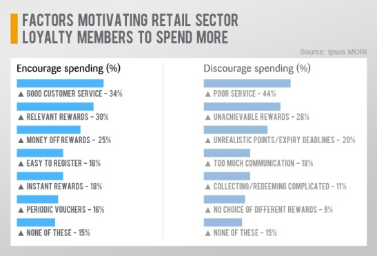 Factors motivating retail sector loyalty members to spend more
